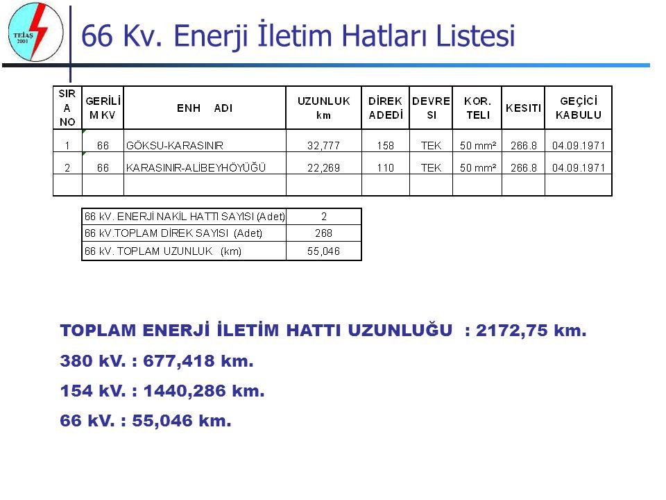 66 Kv. Enerji İletim Hatları Listesi