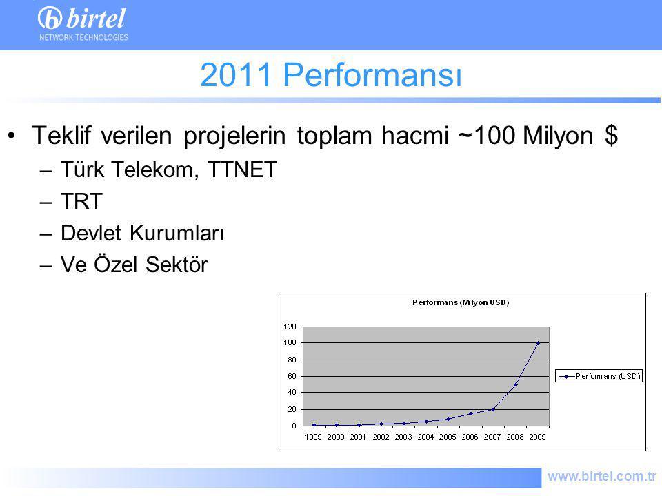 2011 Performansı Teklif verilen projelerin toplam hacmi ~100 Milyon $