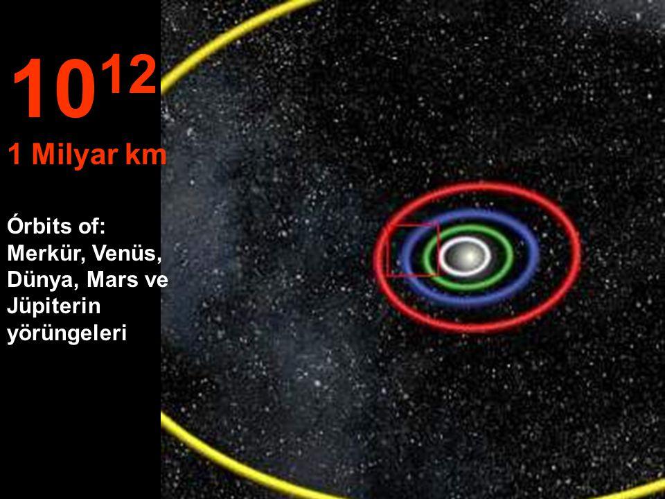 1012 1 Milyar km Órbits of: Merkür, Venüs, Dünya, Mars ve Jüpiterin yörüngeleri