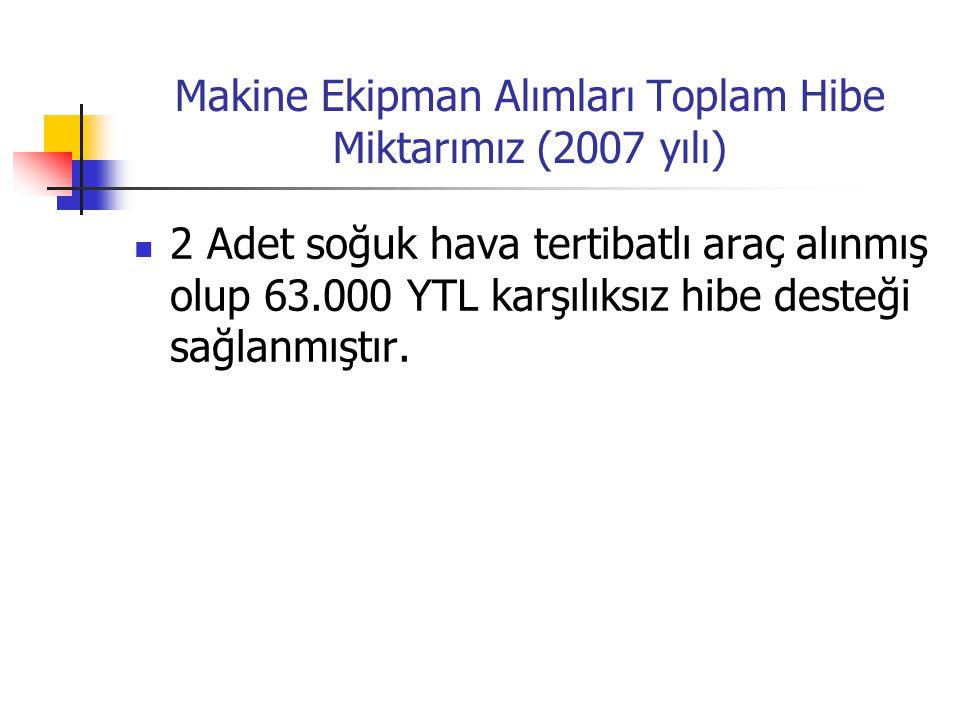 Makine Ekipman Alımları Toplam Hibe Miktarımız (2007 yılı)