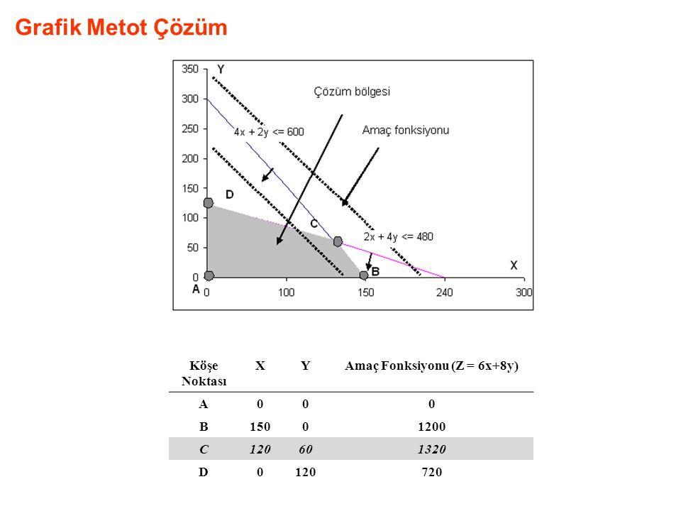 Amaç Fonksiyonu (Z = 6x+8y)