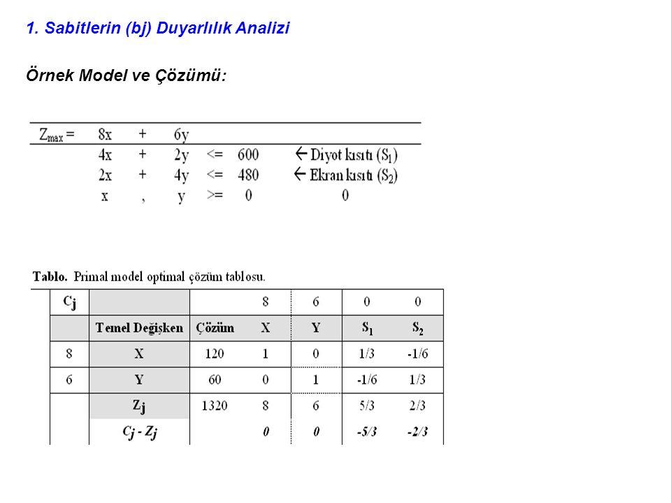 1. Sabitlerin (bj) Duyarlılık Analizi
