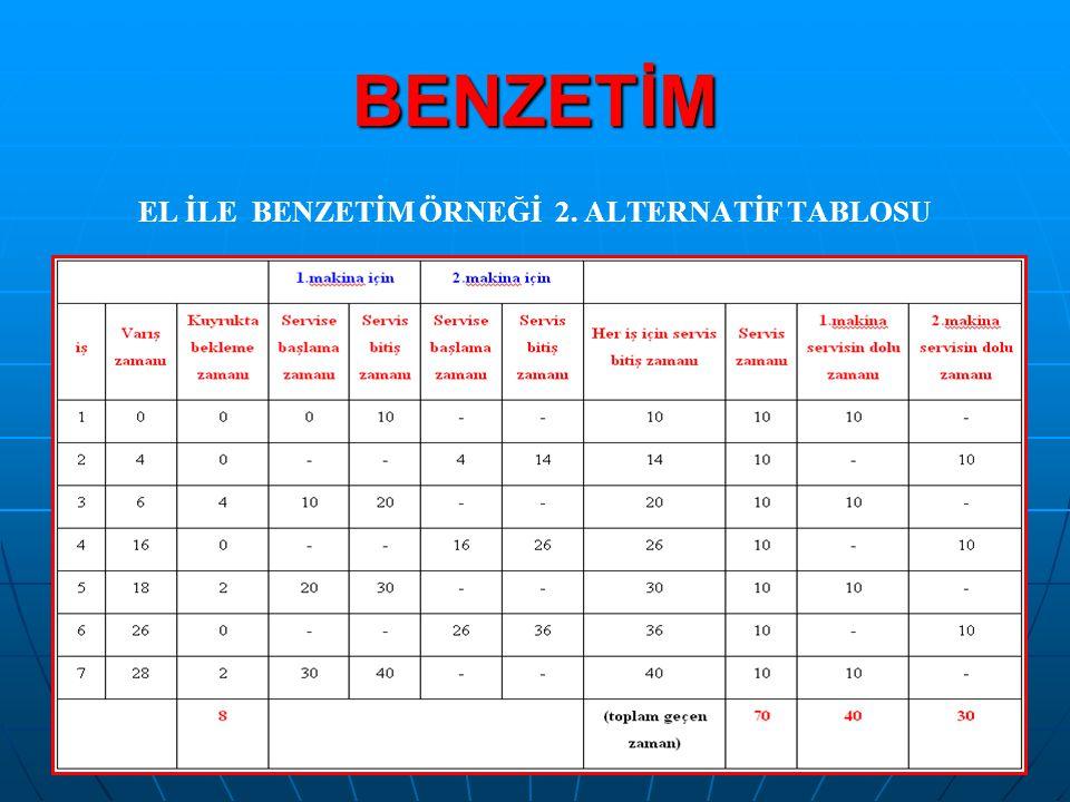 EL İLE BENZETİM ÖRNEĞİ 2. ALTERNATİF TABLOSU