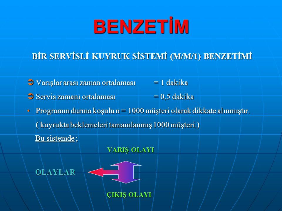 BİR SERVİSLİ KUYRUK SİSTEMİ (M/M/1) BENZETİMİ
