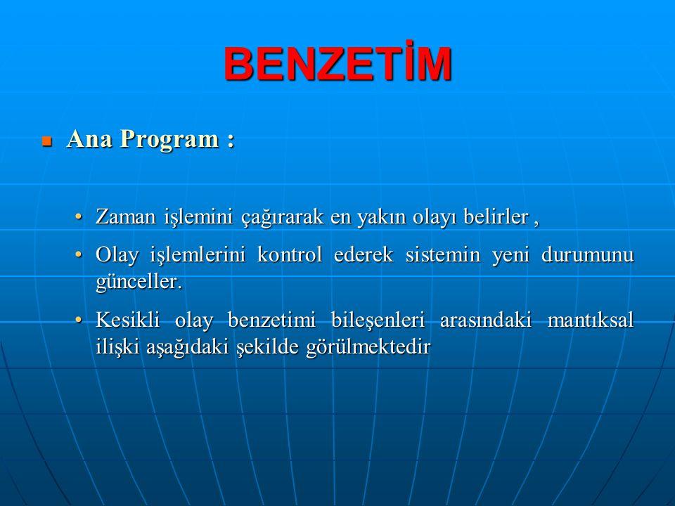 BENZETİM Ana Program : Zaman işlemini çağırarak en yakın olayı belirler , Olay işlemlerini kontrol ederek sistemin yeni durumunu günceller.