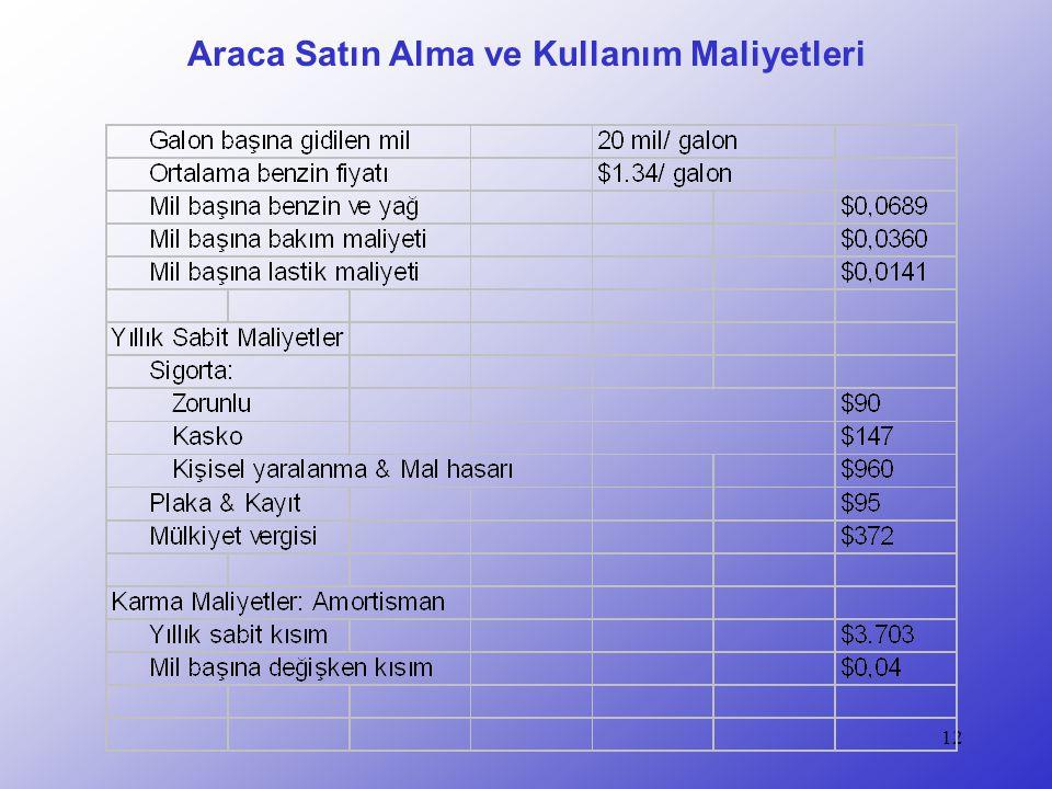 Araca Satın Alma ve Kullanım Maliyetleri