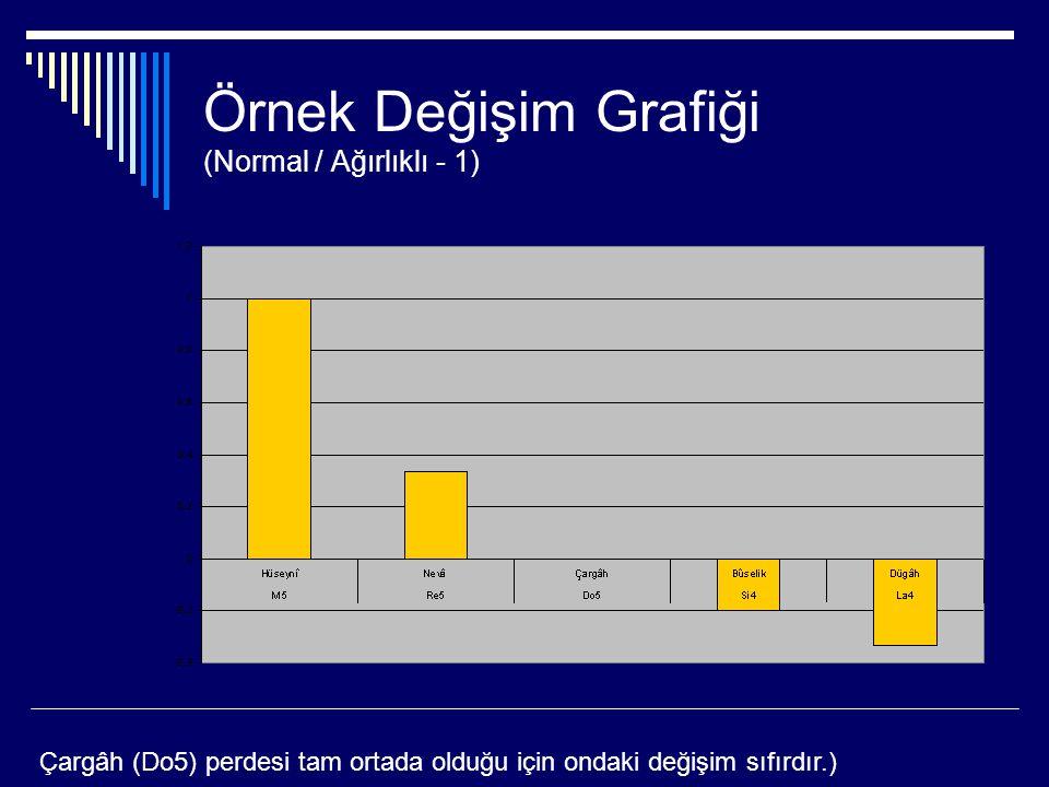 Örnek Değişim Grafiği (Normal / Ağırlıklı - 1)