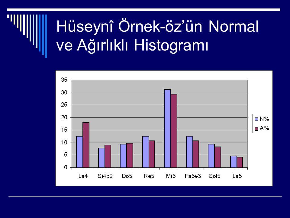 Hüseynî Örnek-öz'ün Normal ve Ağırlıklı Histogramı