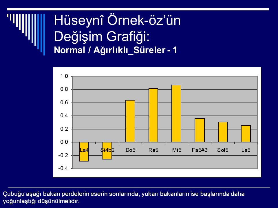 Hüseynî Örnek-öz'ün Değişim Grafiği: Normal / Ağırlıklı_Süreler - 1