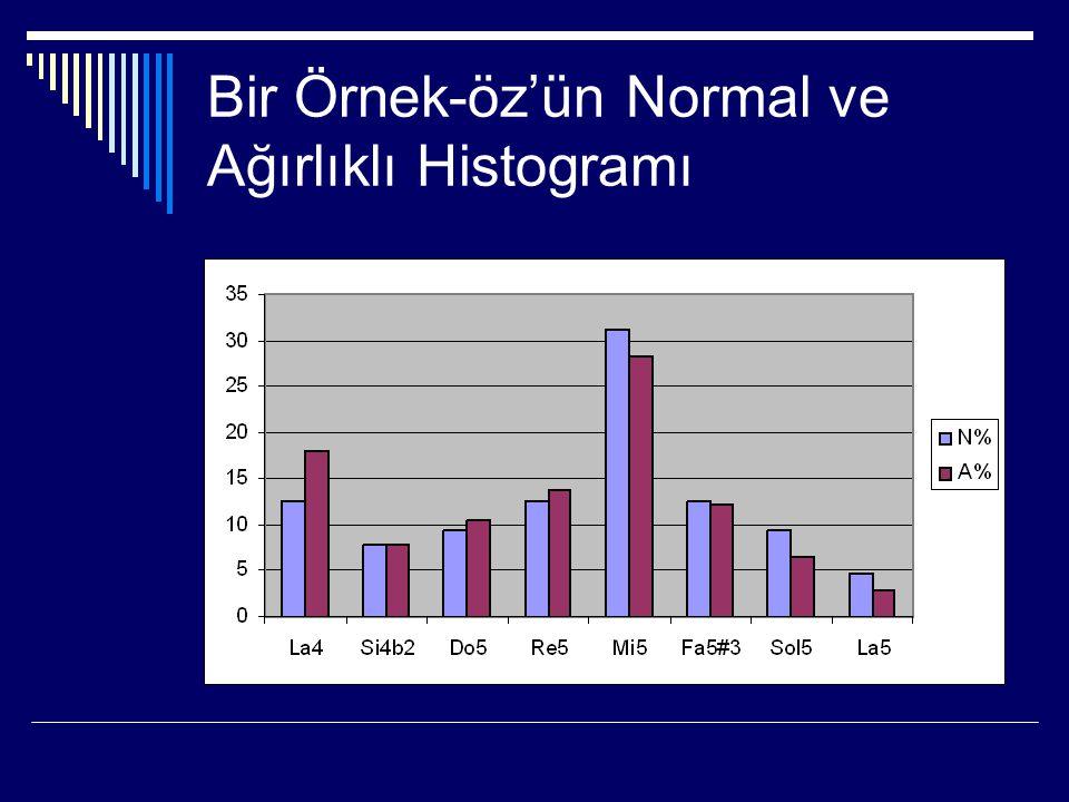 Bir Örnek-öz'ün Normal ve Ağırlıklı Histogramı