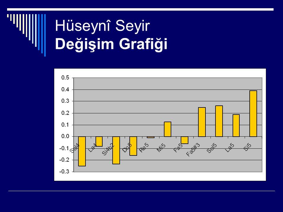Hüseynî Seyir Değişim Grafiği