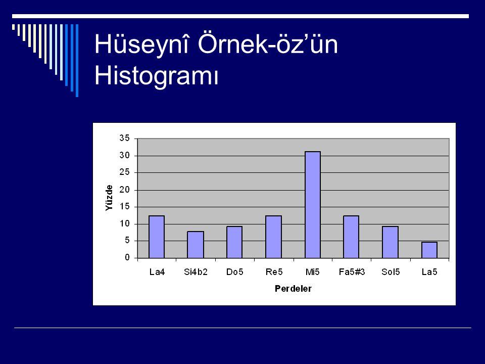 Hüseynî Örnek-öz'ün Histogramı
