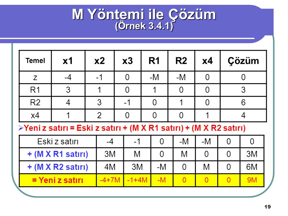M Yöntemi ile Çözüm (Örnek 3.4.1) x1 x2 x3 R1 R2 x4 Çözüm z -4 -1 -M 3