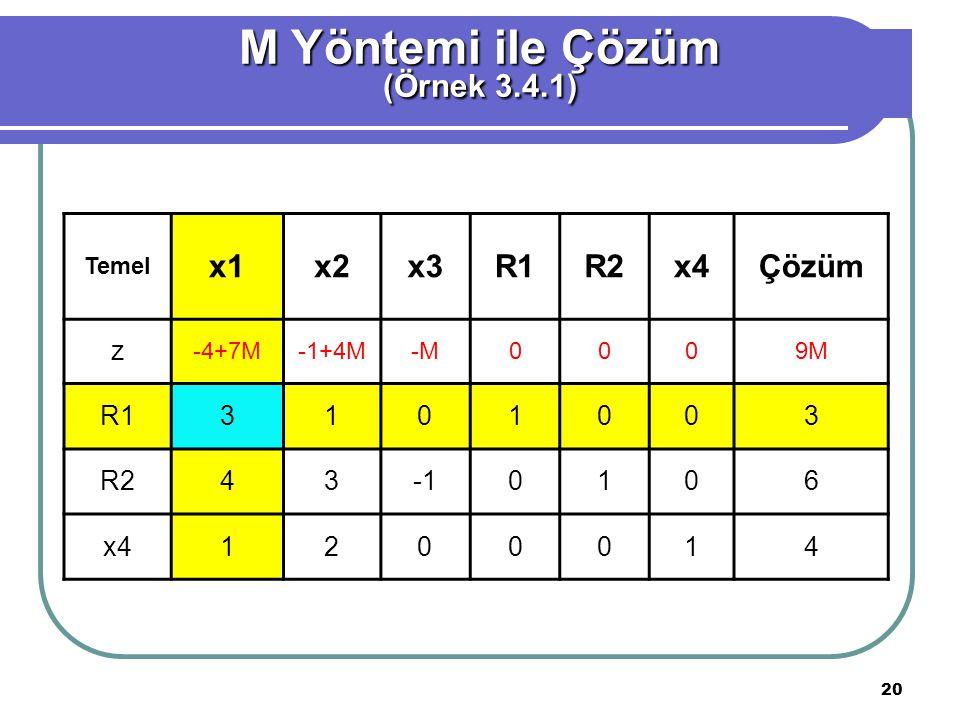 M Yöntemi ile Çözüm (Örnek 3.4.1) x1 x2 x3 R1 R2 x4 Çözüm z 3 1 4 -1 6