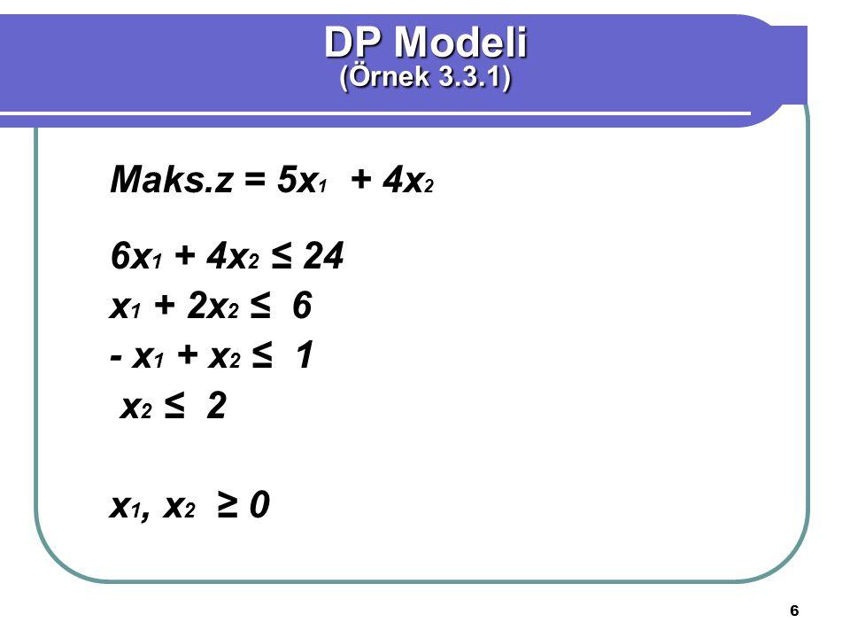 DP Modeli Maks.z = 5x1 + 4x2 6x1 + 4x2 ≤ 24 x1 + 2x2 ≤ 6 - x1 + x2 ≤ 1
