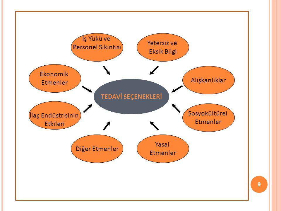 İş Yükü ve Personel Sıkıntısı. Yetersiz ve. Eksik Bilgi. Ekonomik. Etmenler. Alışkanlıklar. TEDAVİ SEÇENEKLERİ.