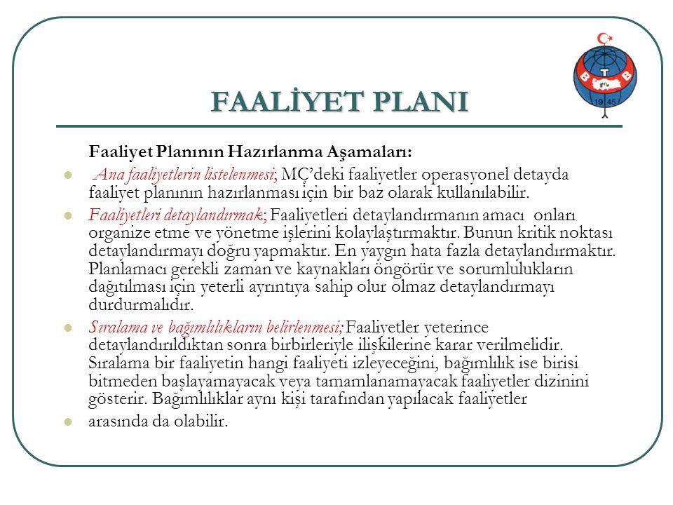 FAALİYET PLANI Faaliyet Planının Hazırlanma Aşamaları: