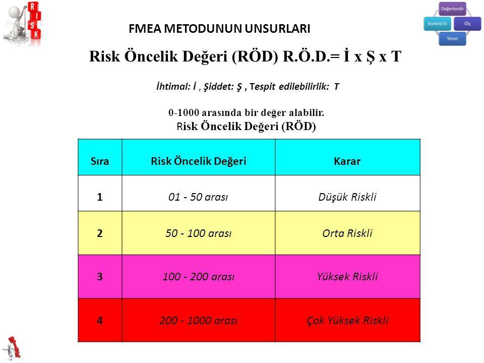 Risk Öncelik Değeri (RÖD) R.Ö.D.= İ x Ş x T