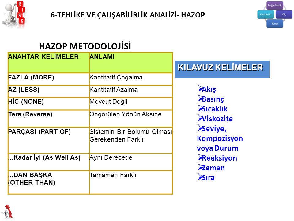 HAZOP METODOLOJİSİ 6-TEHLİKE VE ÇALIŞABİLİRLİK ANALİZİ- HAZOP