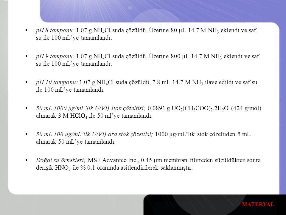 pH 8 tamponu: 1. 07 g NH4Cl suda çözüldü. Üzerine 80 µL 14