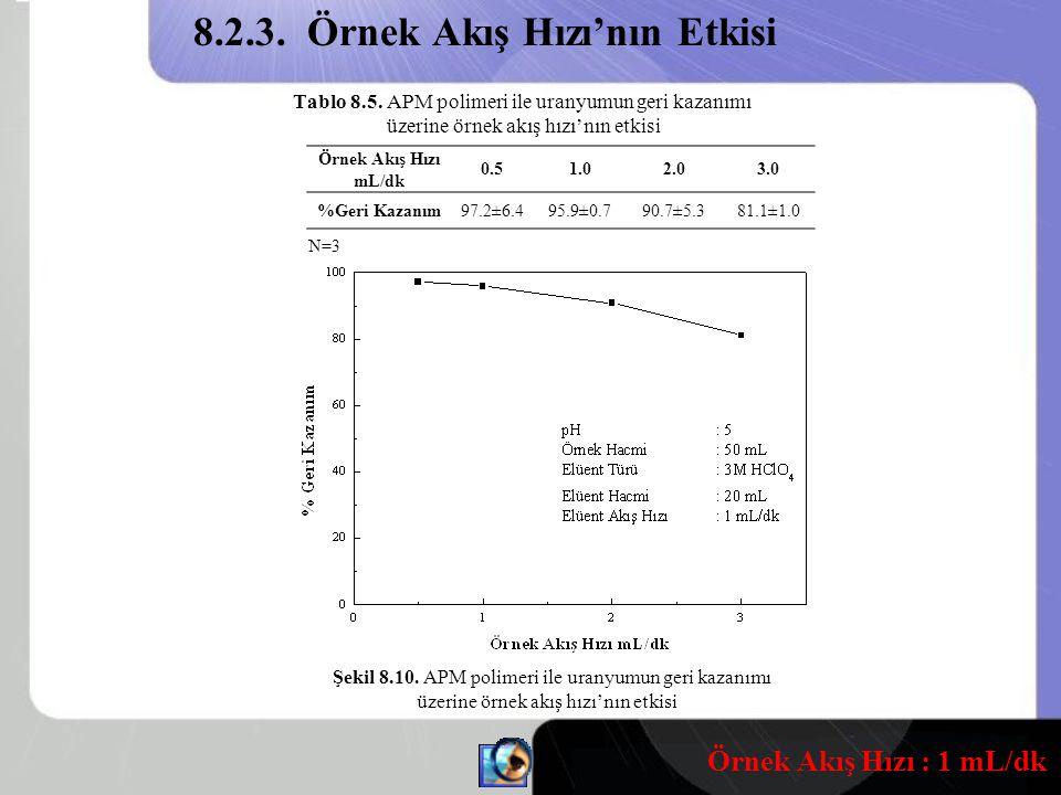 8.2.3. Örnek Akış Hızı'nın Etkisi