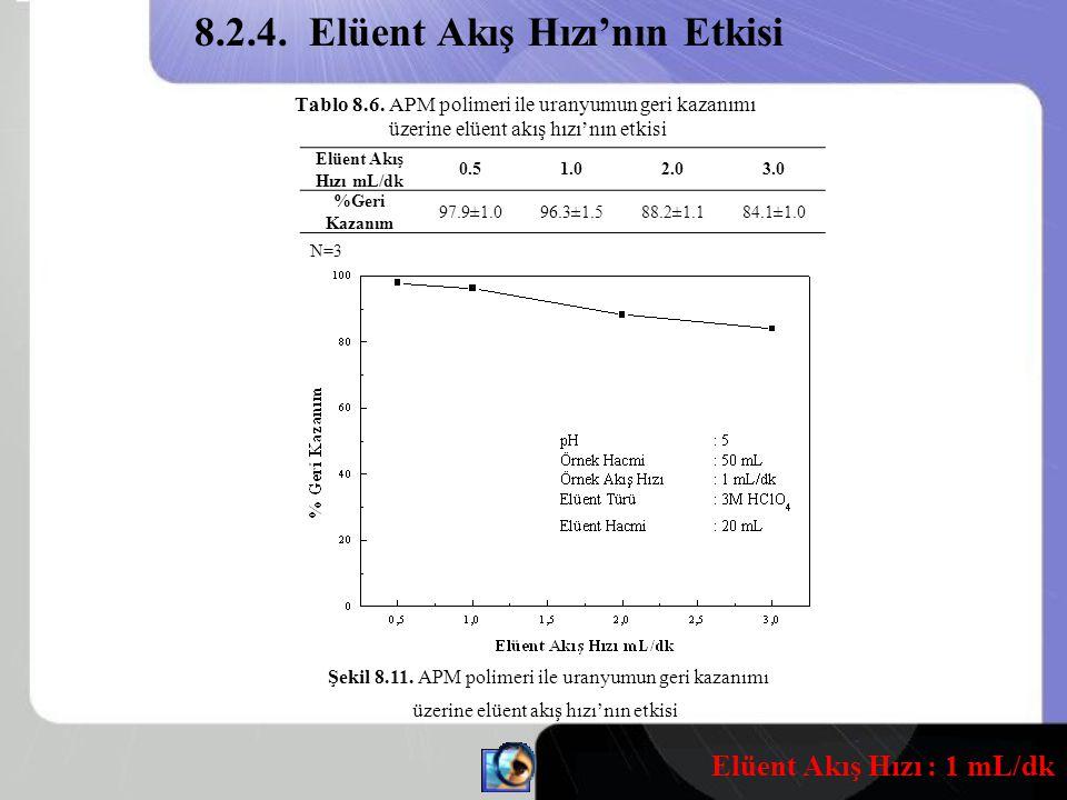 8.2.4. Elüent Akış Hızı'nın Etkisi