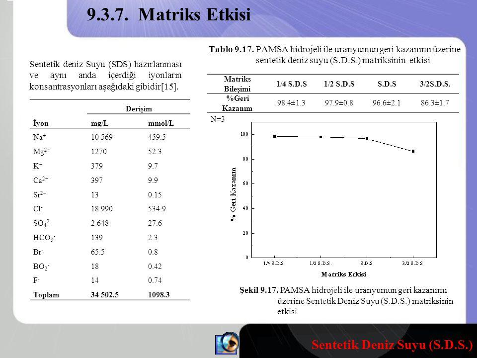 9.3.7. Matriks Etkisi Tablo 9.17. PAMSA hidrojeli ile uranyumun geri kazanımı üzerine sentetik deniz suyu (S.D.S.) matriksinin etkisi.