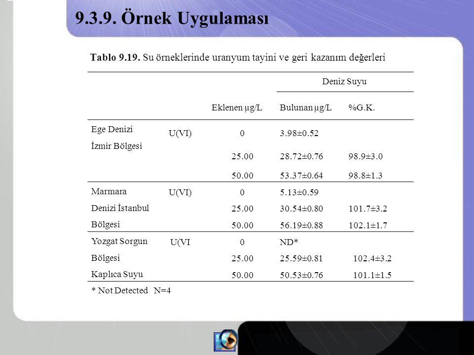 9.3.9. Örnek Uygulaması Tablo 9.19. Su örneklerinde uranyum tayini ve geri kazanım değerleri. Deniz Suyu.