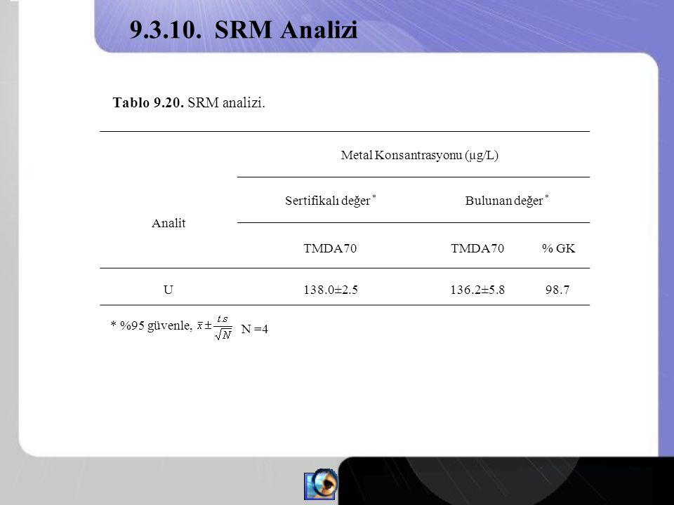 Metal Konsantrasyonu (µg/L)
