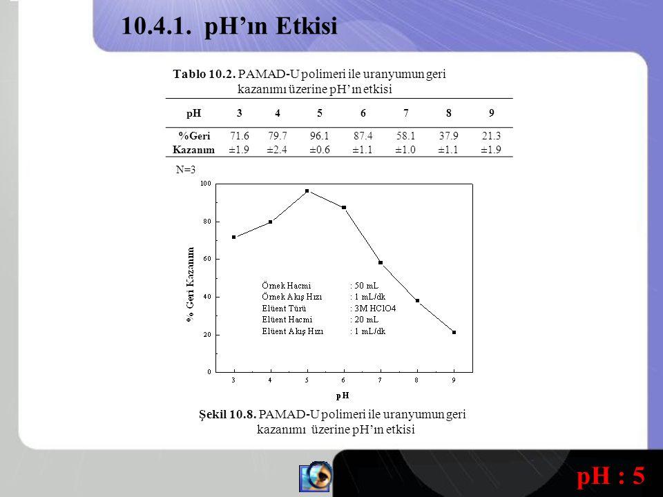 10.4.1. pH'ın Etkisi Tablo 10.2. PAMAD-U polimeri ile uranyumun geri kazanımı üzerine pH'ın etkisi.