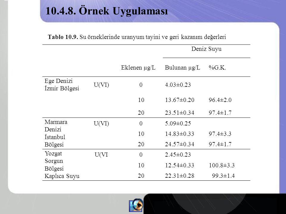 10.4.8. Örnek Uygulaması Tablo 10.9. Su örneklerinde uranyum tayini ve geri kazanım değerleri. Deniz Suyu.