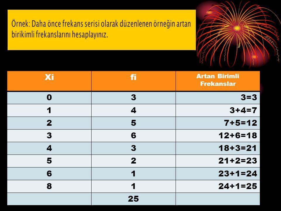 Xi fi. Artan Birimli. Frekanslar. 3. 3=3. 1. 4. 3+4=7. 2. 5. 7+5=12. 6. 12+6=18. 18+3=21.