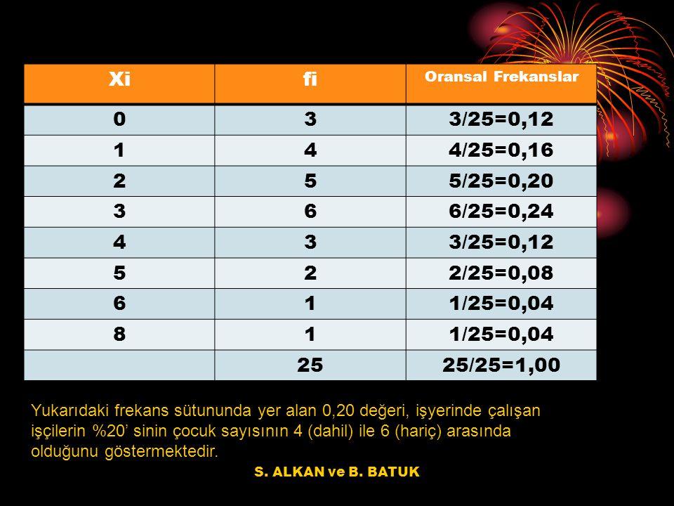 Xi fi. Oransal Frekanslar. 3. 3/25=0,12. 1. 4. 4/25=0,16. 2. 5. 5/25=0,20. 6. 6/25=0,24.