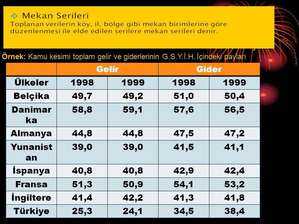 Gelir Gider Ülkeler 1998 1999 Belçika 49,7 49,2 51,0 50,4 Danimarka