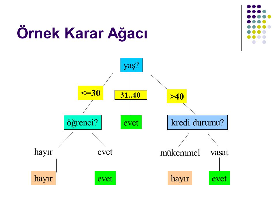 Örnek Karar Ağacı yaş <=30 overcast >40 öğrenci evet