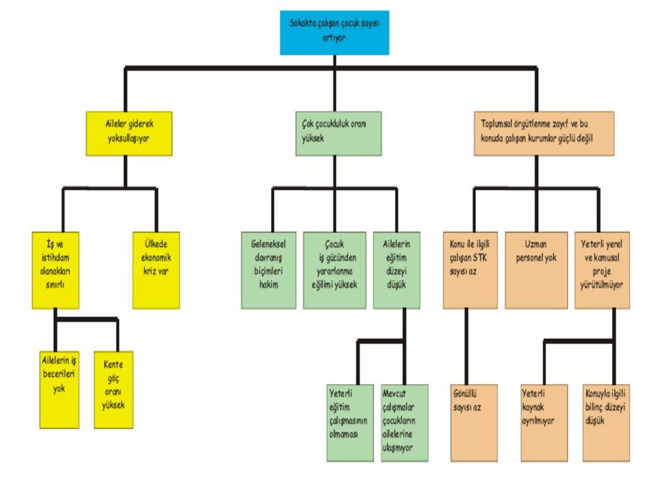 Örnek Sorun Ağacı ANALİZ 1 Yollar bakımsız