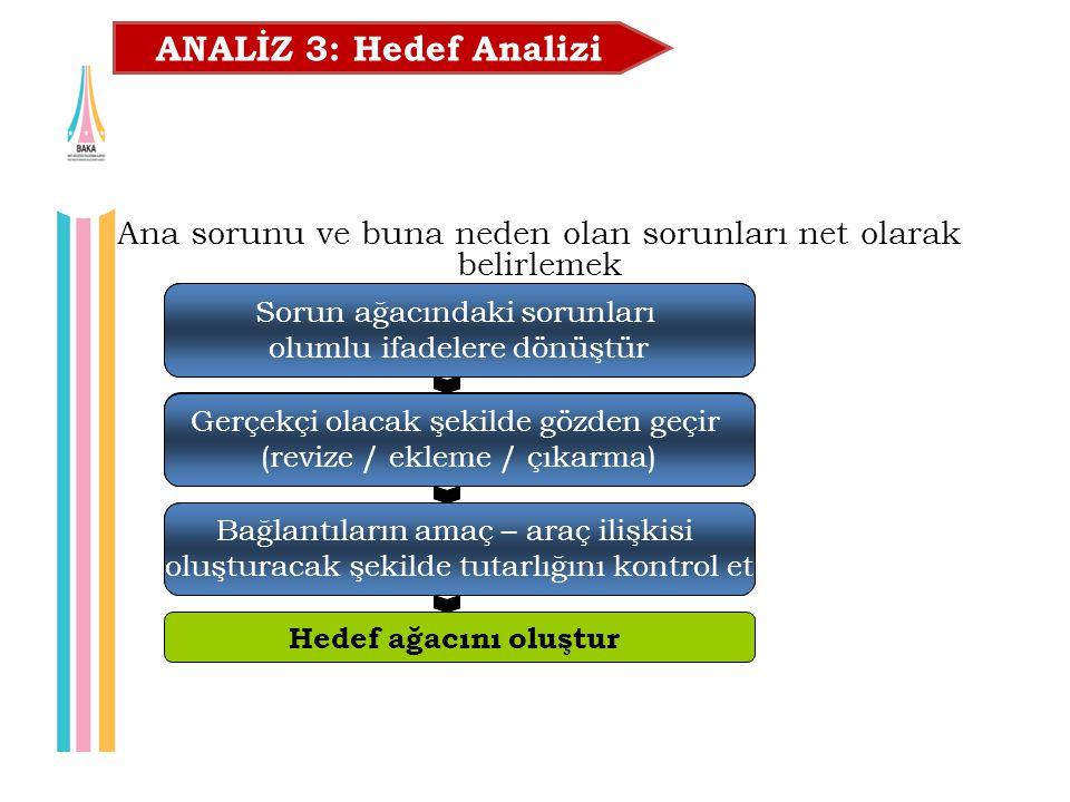 ANALİZ 3: Hedef Analizi Ana sorunu ve buna neden olan sorunları net olarak belirlemek. Sorun ağacındaki sorunları.