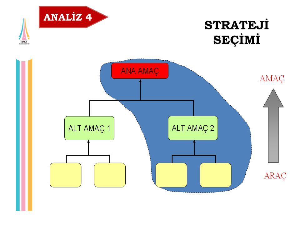 ANALİZ 4 STRATEJİ SEÇİMİ Seçilen Strateji