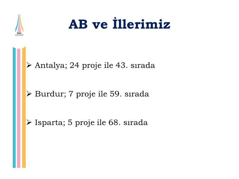 AB ve İllerimiz Antalya; 24 proje ile 43. sırada