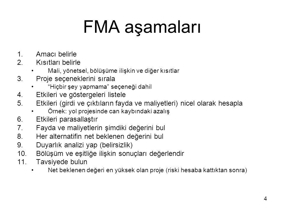 FMA aşamaları Amacı belirle Kısıtları belirle
