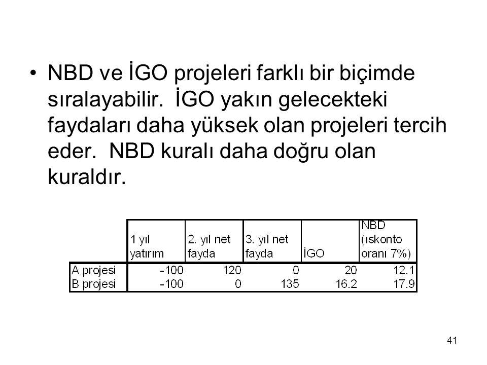 NBD ve İGO projeleri farklı bir biçimde sıralayabilir