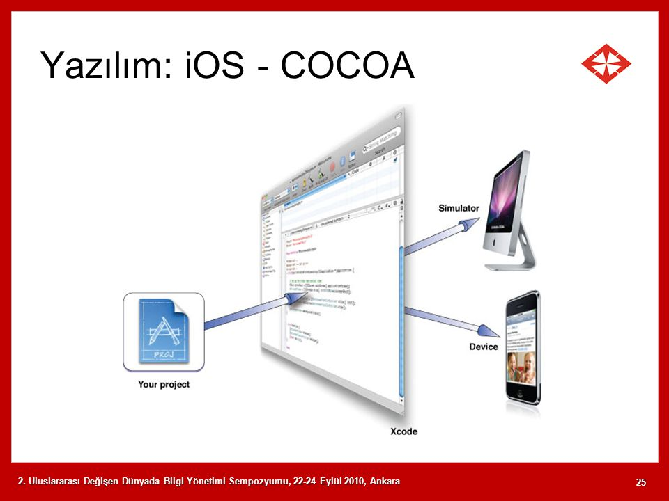Yazılım: iOS - COCOA 2.