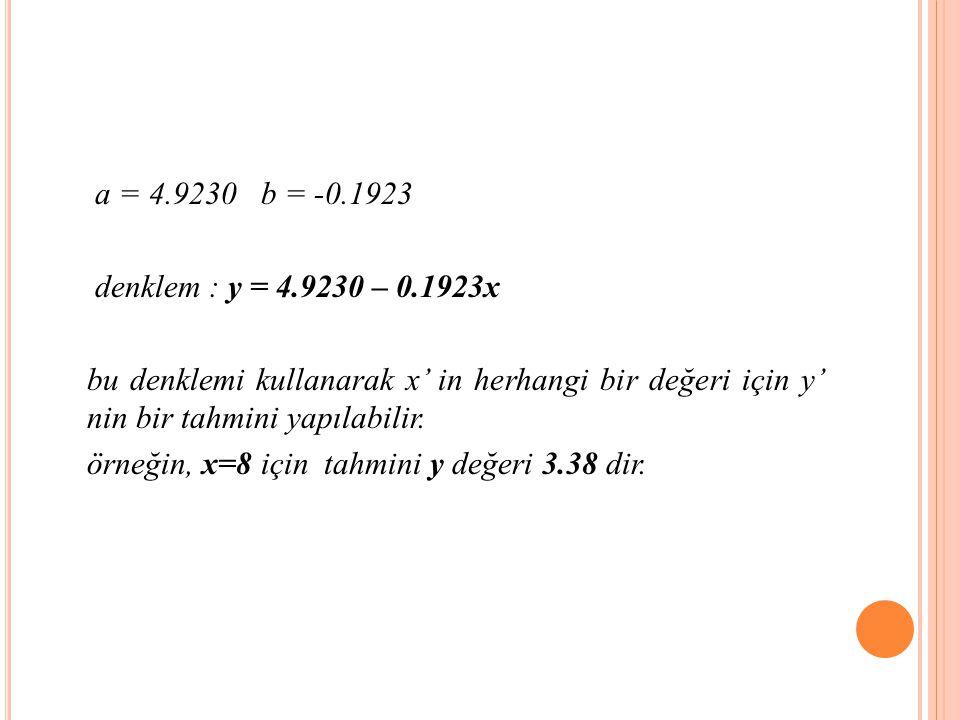 a = 4.9230 b = -0.1923 denklem : y = 4.9230 – 0.1923x bu denklemi kullanarak x' in herhangi bir değeri için y' nin bir tahmini yapılabilir.