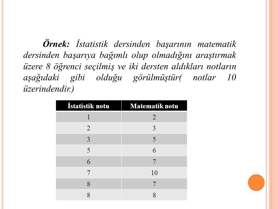 Örnek: İstatistik dersinden başarının matematik dersinden başarıya bağımlı olup olmadığını araştırmak üzere 8 öğrenci seçilmiş ve iki dersten aldıkları notların aşağıdaki gibi olduğu görülmüştür( notlar 10 üzerindendir.)