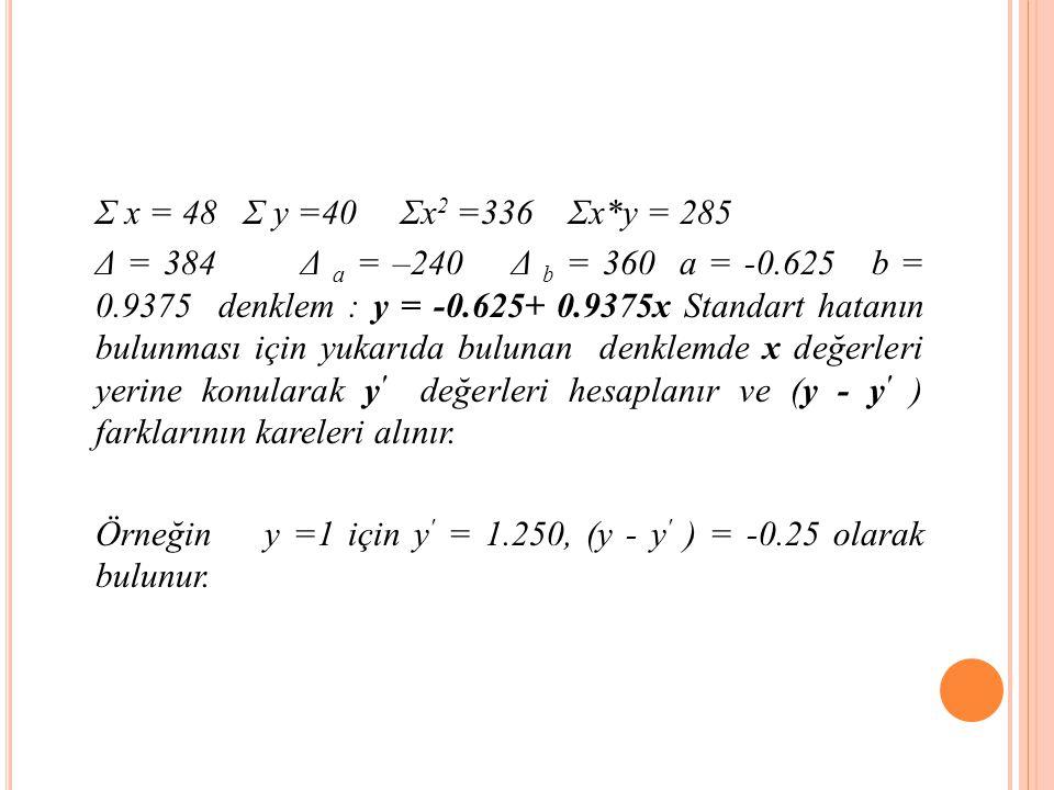 Σ x = 48 Σ y =40 Σx2 =336 Σx*y = 285