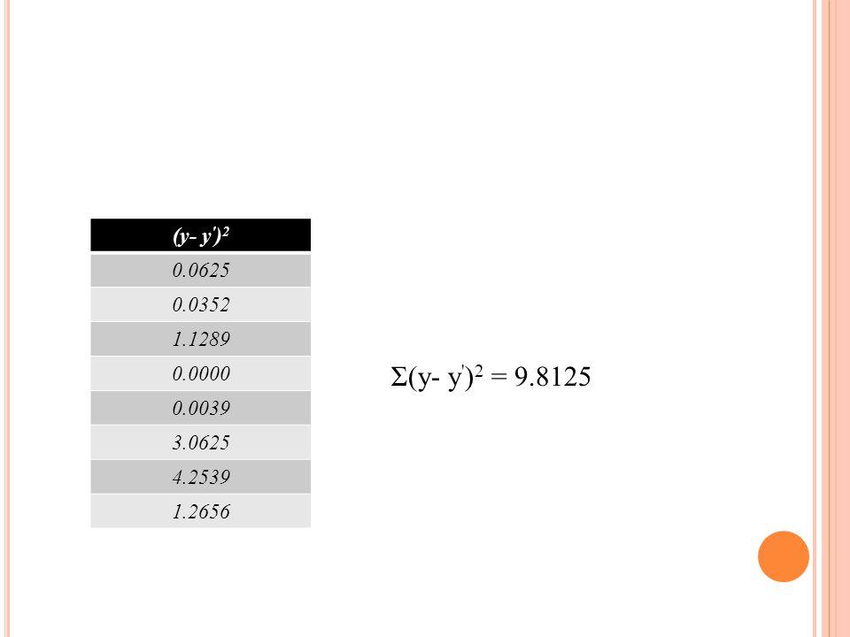 Σ(y- y )2 = 9.8125 (y- y )2 0.0625 0.0352 1.1289 0.0000 0.0039 3.0625 4.2539 1.2656