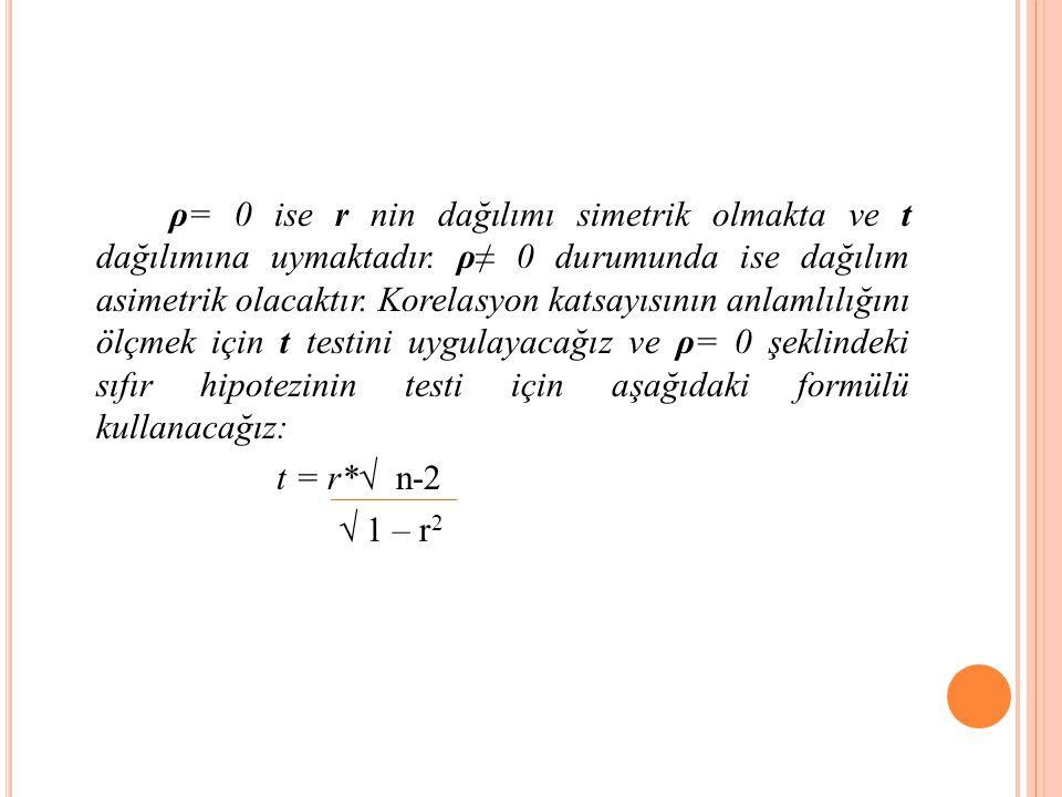 ρ= 0 ise r nin dağılımı simetrik olmakta ve t dağılımına uymaktadır