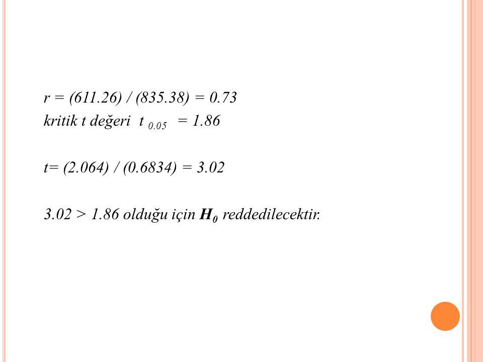 r = (611.26) / (835.38) = 0.73 kritik t değeri t 0.05 = 1.86.