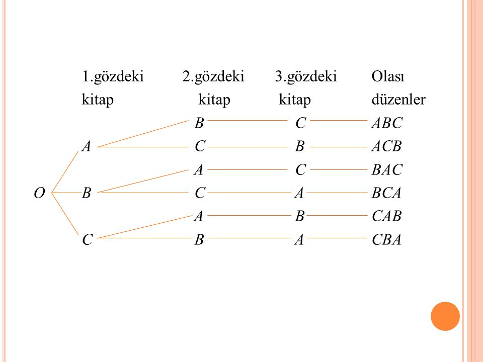 1.gözdeki 2.gözdeki 3.gözdeki Olası kitap kitap kitap düzenler B C ABC A C B ACB A C BAC O B C A BCA A B CAB C B A CBA