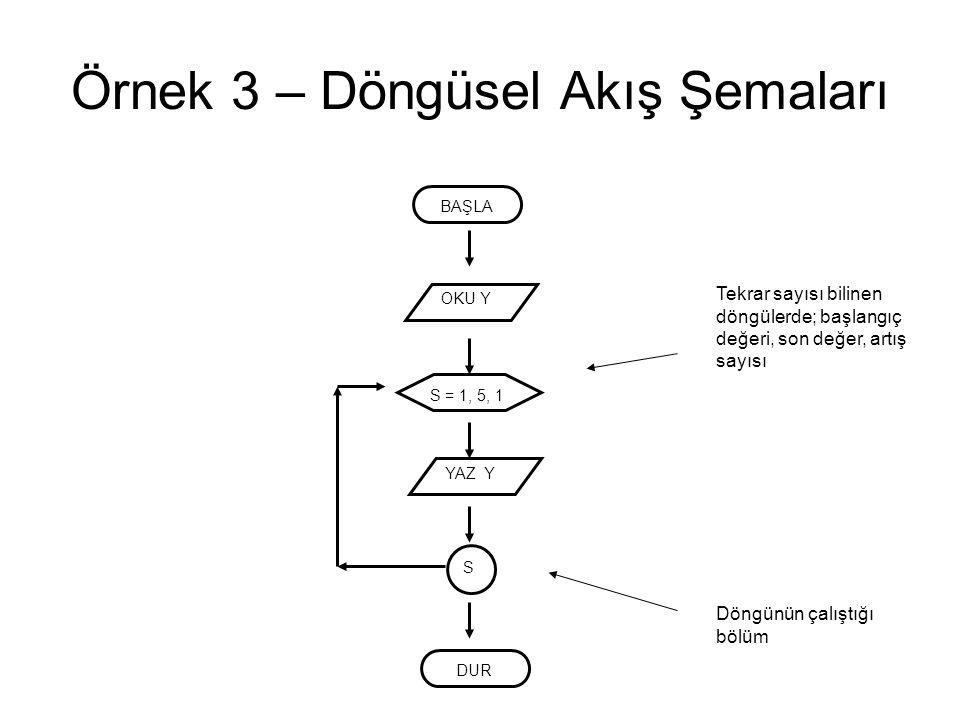 Örnek 3 – Döngüsel Akış Şemaları